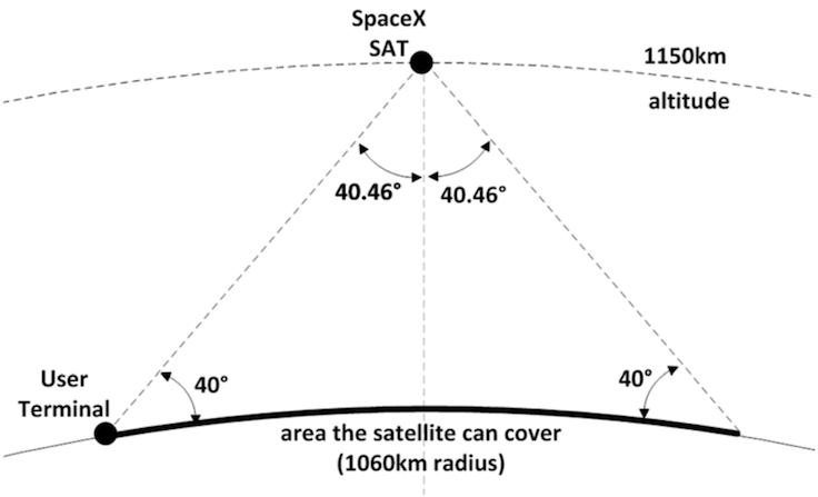 spacex-uydu-sistemi-1