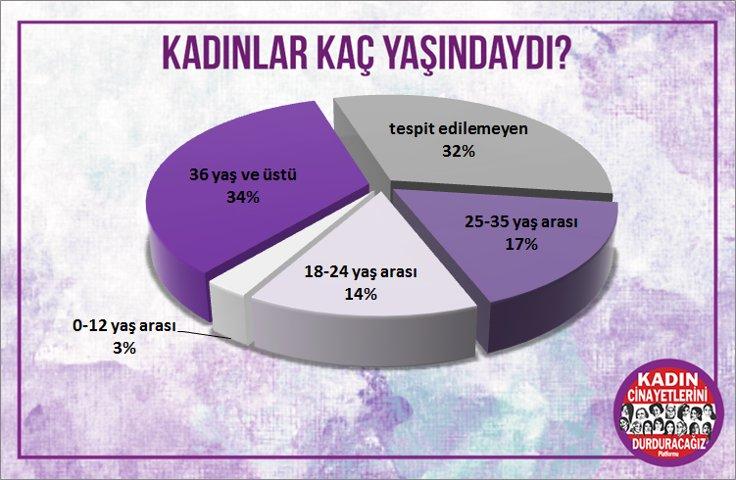 Kadınların yaş aralığı