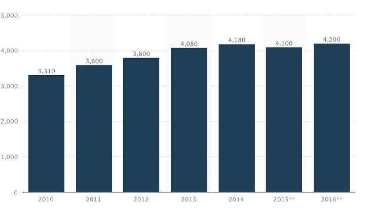 Milyon ton bazında Küresel çimento üretimi Kaynak: Statista.com