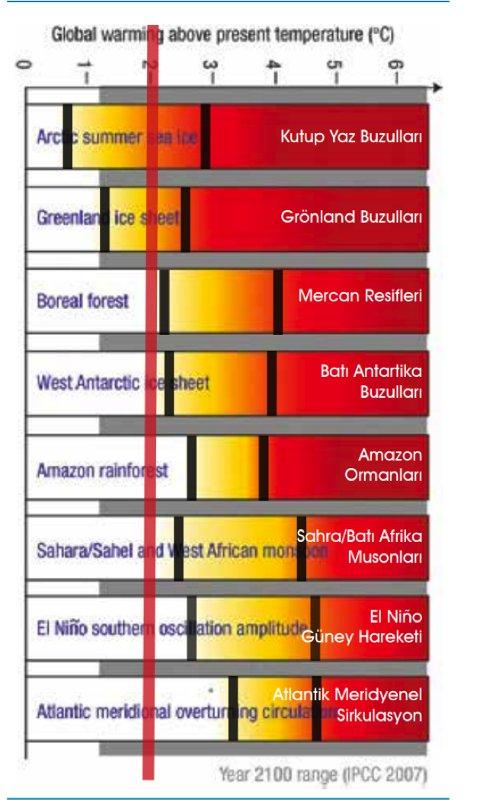 İklim Dengelerinin Devrilme Olayları (Kaynak: IPCC, 2007)