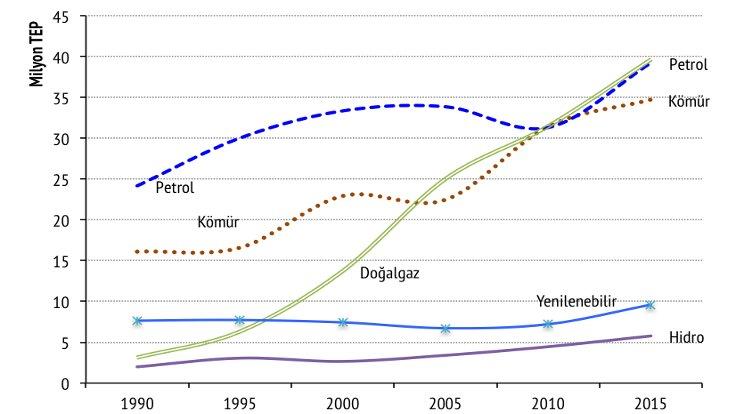 Türkiye'nin enerji kaynaklarında değişim. (Kaynak: Kömür ve İklim Değişikliği 2017)