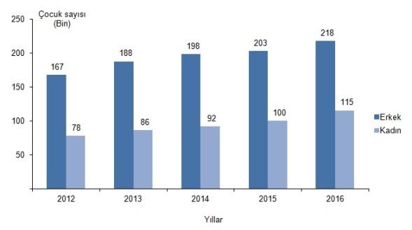 Güvenlik birimine gelen veya getirilen çocuklar, 2012-2016