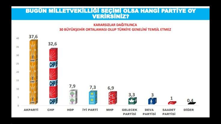 Gelecek Partisi'nin yükselişi durdurulamıyor. Davutoğlu, AK Parti'nin üç kalesini çökertti! 1 – 02anket genelsecim
